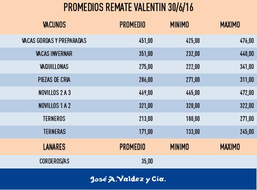 valentinpromedios306