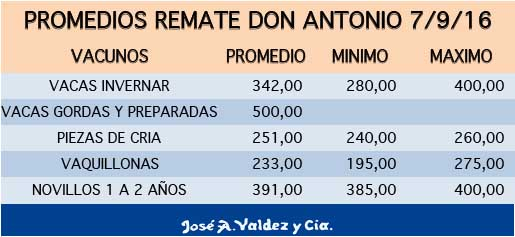 promedios-don-antinio-7-9-16