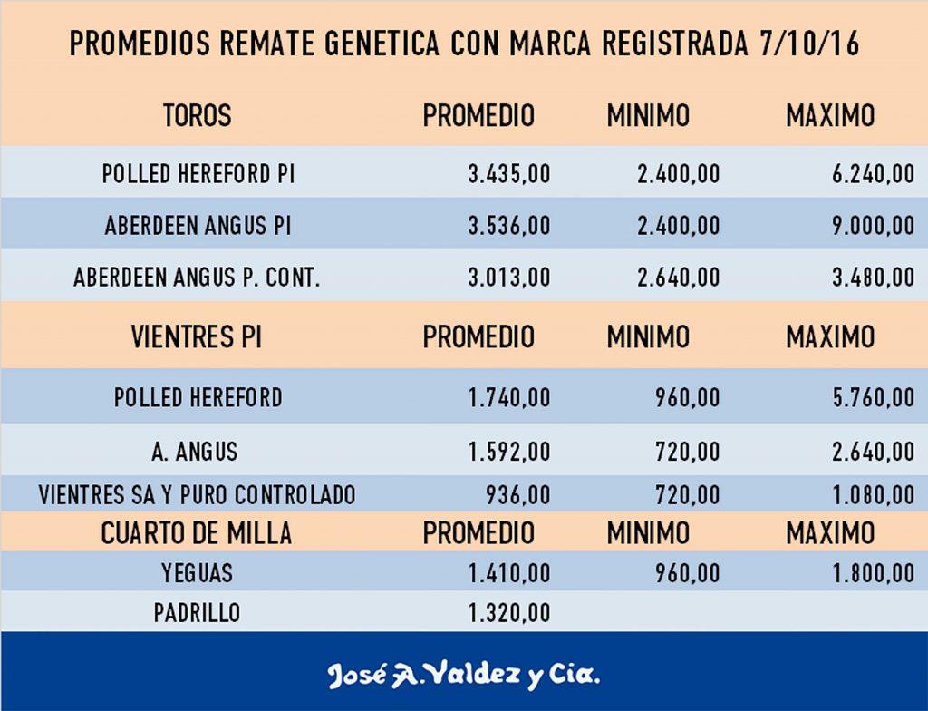 remate-genetica-con-marca-registrada