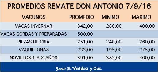 promedios-don-antinio-7-9-16